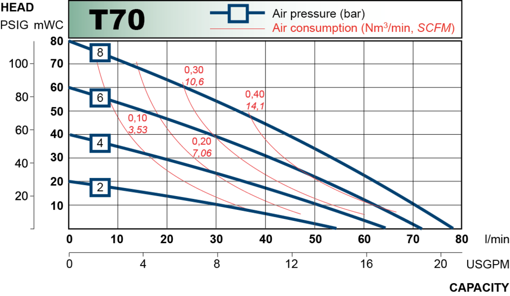 T70 performance curve 2013.en 2